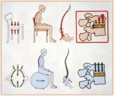 figura che spiega come stare seduti correttamente